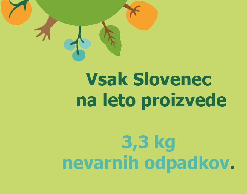 Vsak Slovenec na leto proizvede 3,3 kg nevarnih snovi